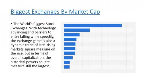 Biggest Exchanges By Market Cap