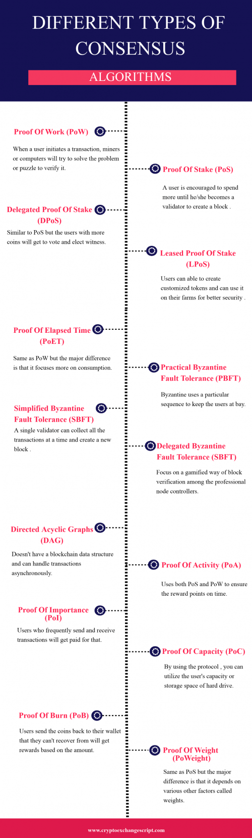 Consensus Algorithms in Blockchain