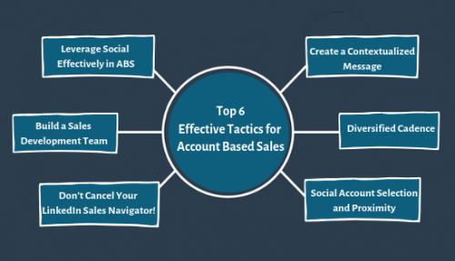 Top 6 Effective Tactics for Account Based Sales