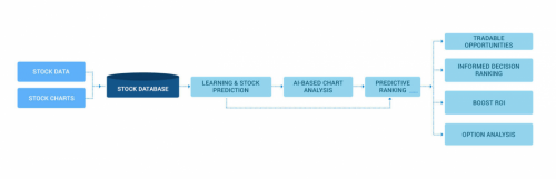 AI-DRIVEN STOCK CHARTING SOFTWARE SOLUTIONS