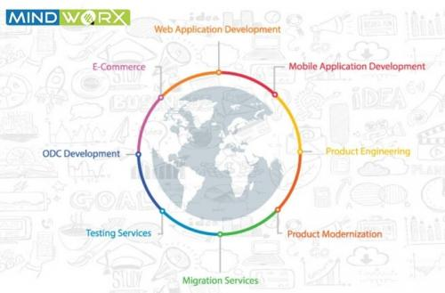 Mindworx Software Services