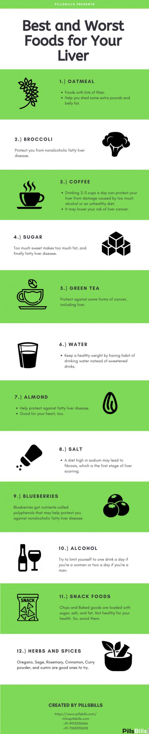Best and worst food for your liver