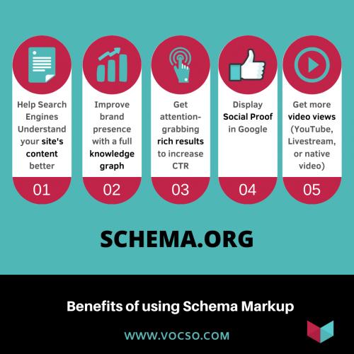 Benefits of using Schema Markup