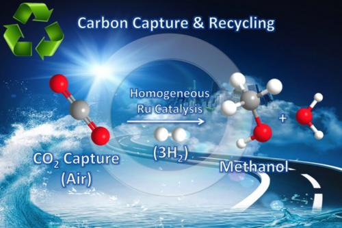 CARBON DIOXIDE RECYCLING INTO FUELS
