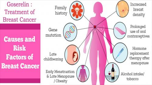 127-How-is-Goserelin-used-for-the-treatment-of-Breast-Cancer