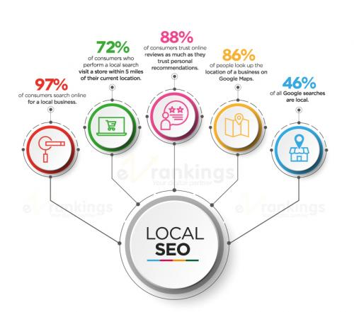 Grow business with EZ Rankings - Digital Marketing SEO Outsourcing