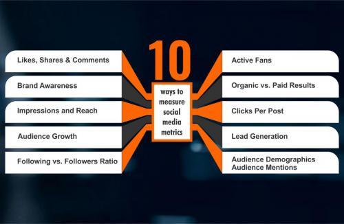 10-ways-to-measure-social-media-metrics