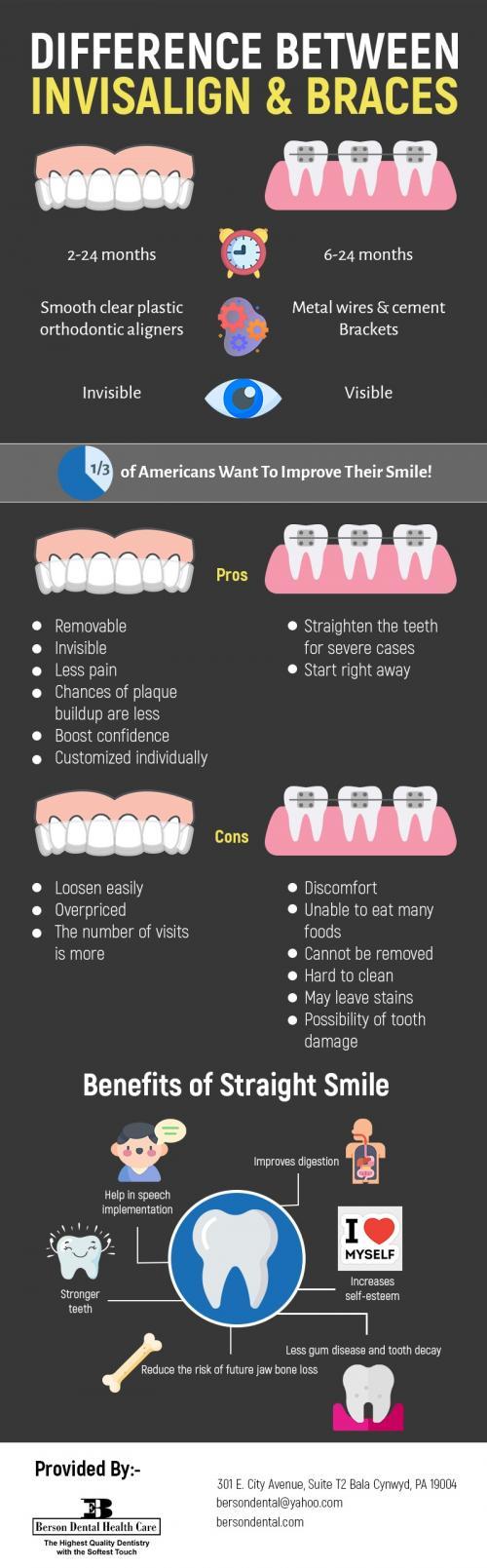 Berson Dental Health Care - Invisalign Specialists in Bala Cynwyd, PA