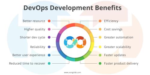 DevOps Development Benefits
