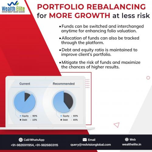 Best Mutual Fund Software in India